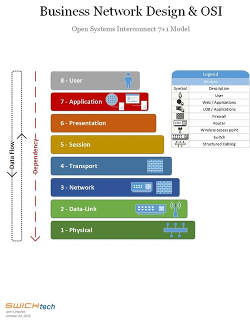 Network Design for Business IT