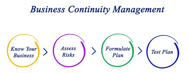 Business Continuity and Disaster Prevention for Wisconsin and Illinois