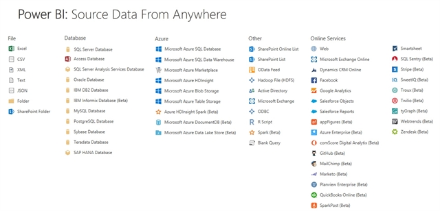 Microsoft Power BI Data Accessible from Multiple Platforms
