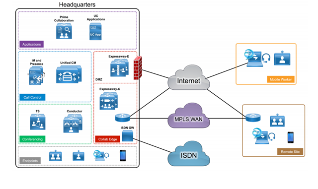 Networking Diagram Design for IT Project
