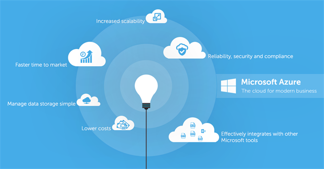 Why Microsoft Azure is the Most Versatile Cloud Option for Business